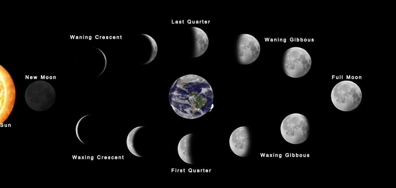 ข้างขึ้นข้างแรม, ข้างขึ้น, ข้างแรม, ดวงจันทร์, พระจันทร์, ดาราศาสตร์,