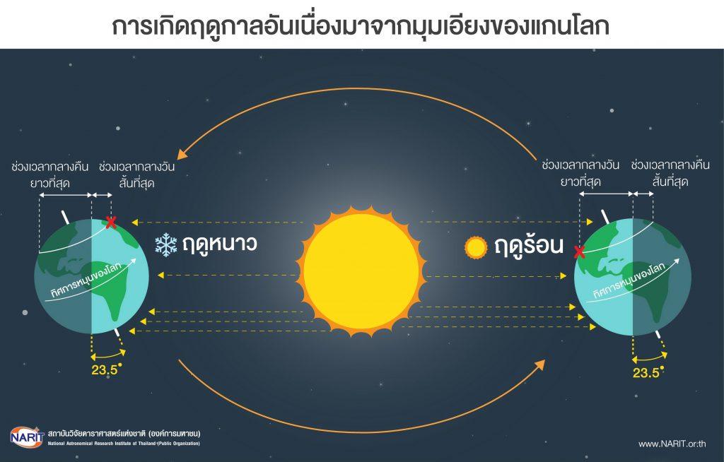 ฤดูกาล, ฤดูหนาวมือเร็วกว่า, แกนโลกเอียง, การโคจรรอบดวงอาทิตย์