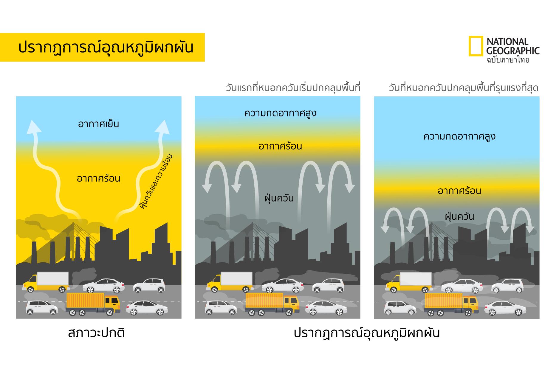 ฝุ่น, PM2.5, มลพิษทางอากาศ, โดมความร้อน, ฝุ่นละออง