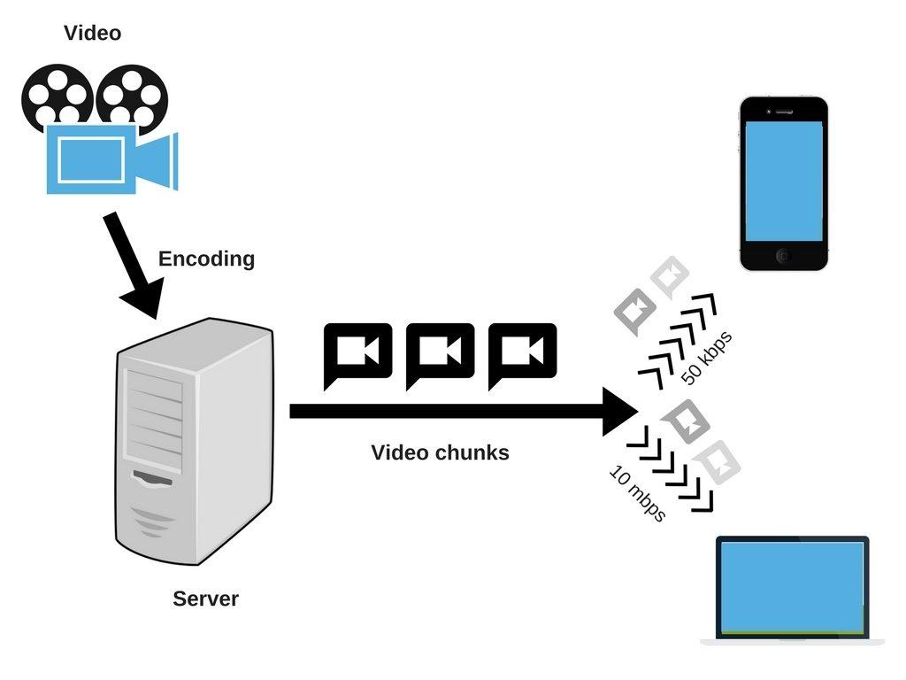 สตรีมมิง, เทคโนโลยี, streaming