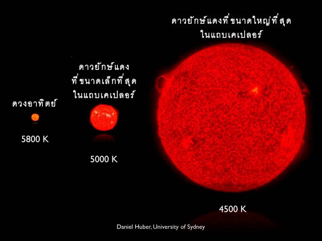 ดาวยักษ์แดง, ดาวฤกษ์, กำเนิดดาวฤกษ์, ระบบสุริยะ