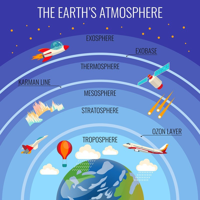 ชั้นบรรยากาศ, โลก, องค์ประกอบหลักของโลก