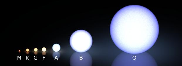 ดาวฤกษ์, ขนาดของดาวฤกษ์