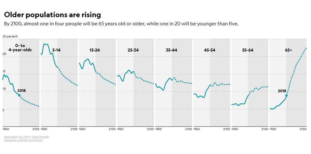 สังคมผู้สูงอายุ, วันประชากรโลก