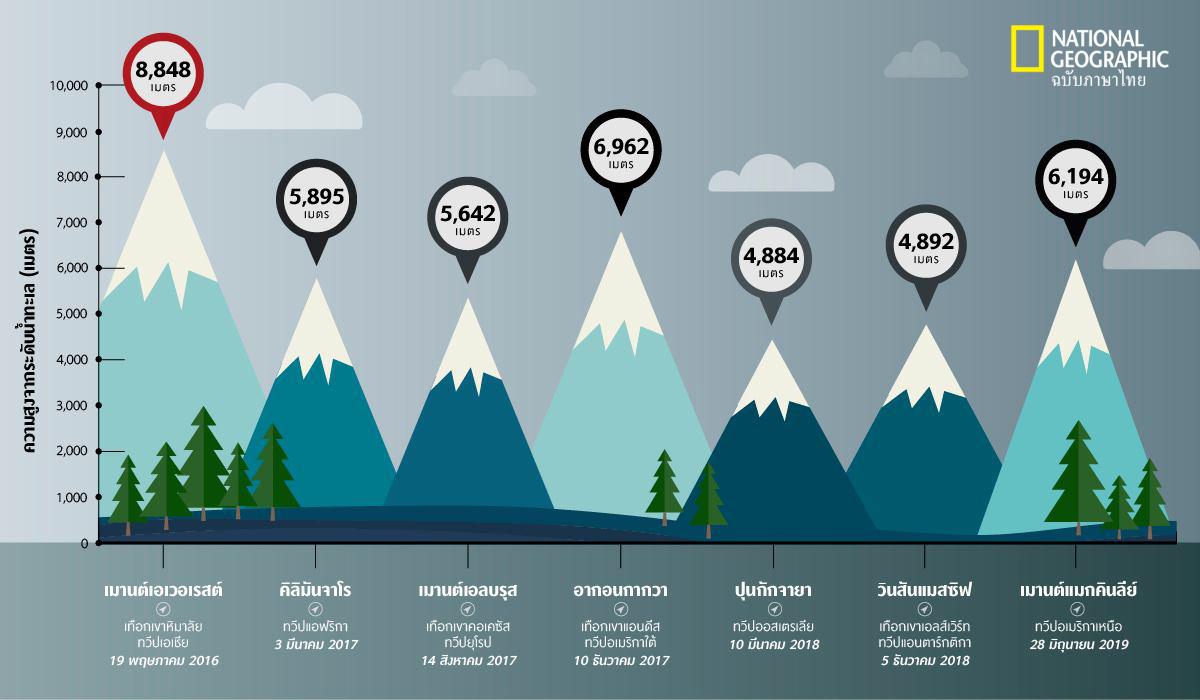 7 summits, หมออีม, ภูเขา, ยอดเขาทั้งเจ็ดทวีป