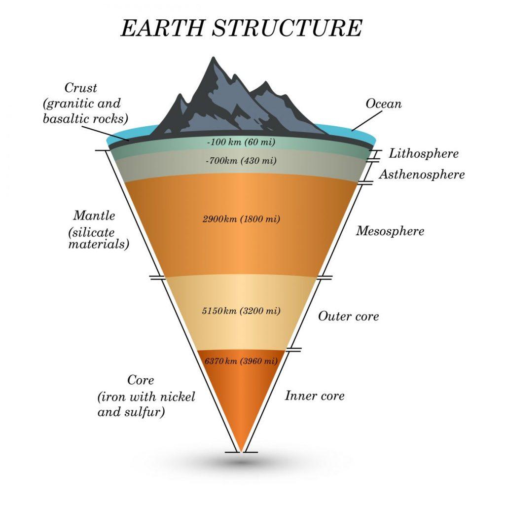 โครงสร้างของโลก, ชั้นเปลือกโลก, ธรณี