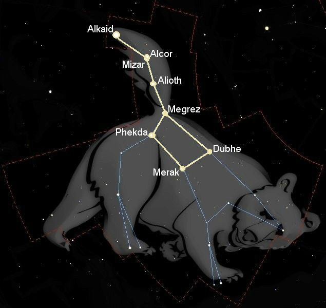 กลุ่มดาวหมีใหญ่, ดาวกระบวย, กลุ่มดาว