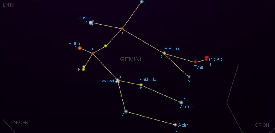 ดาวฤกษ์, กลุ่มดาว, กลุ่มดาวคนคู่