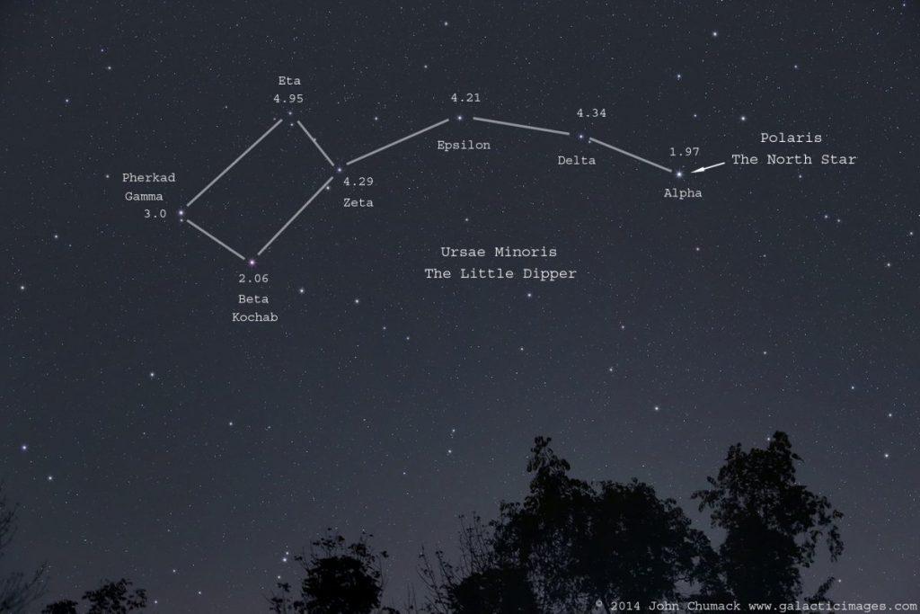 กลุ่มดาวหมีเล็ก, กลุ่มดาว, ดูดาว