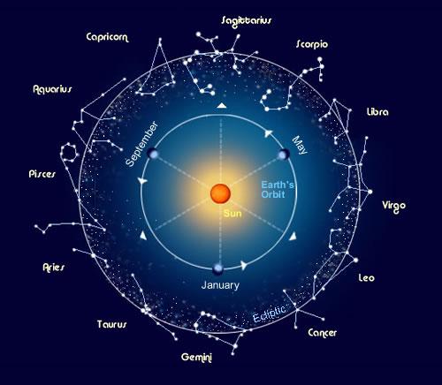 ดาวจักรราศี, กลุ่มดาว, สุริยะวิถี
