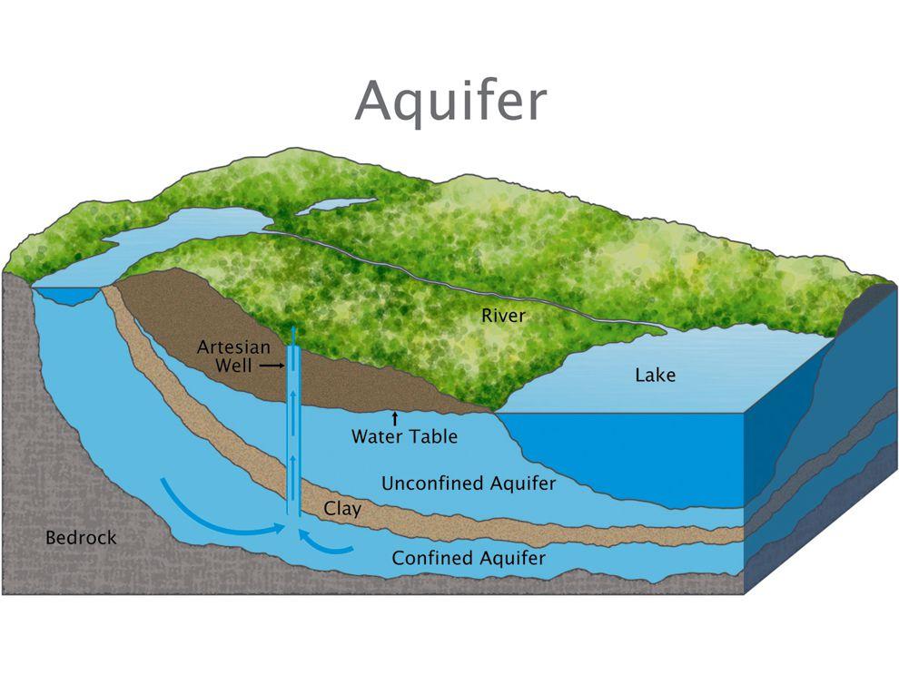น้ำบาดาล, แหล่งน้ำ, น้ำใต้ดิน, ทรัพยากรน้ำ, การเกิดน้ำใต้ดิน, การเกิดน้ำบาดาล