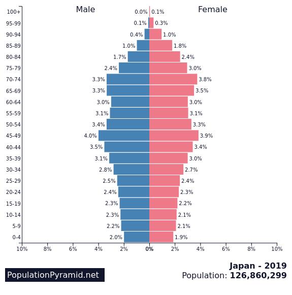 ประชากร, ประชากรมนุษย์, พีระมิดประชากร, อัตราการเกิด, อัตราการตาย, ประชากร, การอพยพ